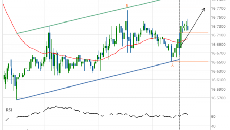 Silver Front Month up to 16.7700