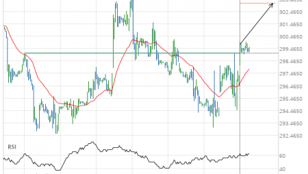 Soybean Meal up to 303.1000