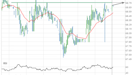 Exxon Mobil Corp. () up to 68.80