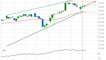 Jpmorgan Chase & Co. (JPM) up to 135.78