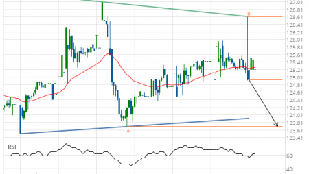 American Express Co. (AXP) down to 123.70