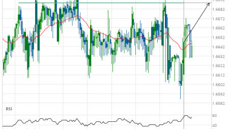 EUR/NZD up to 1.6688