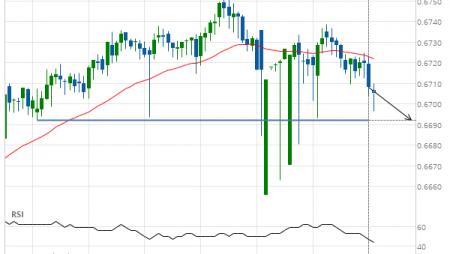 NZD/USD down to 0.6692