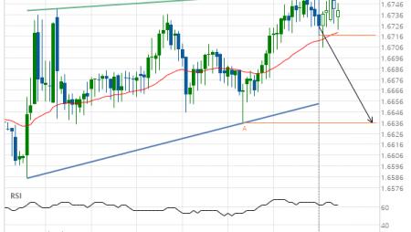 EUR/NZD down to 1.6636