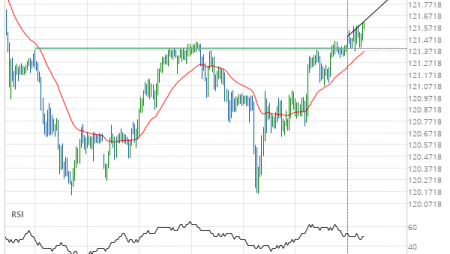 EUR/JPY up to 121.8846
