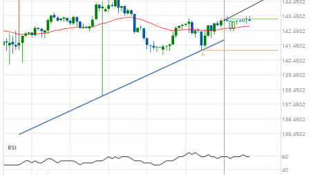 GBP/JPY up to 144.9647