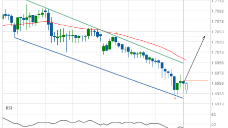 GBP/CAD up to 1.7044