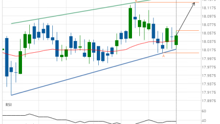 XAG/USD up to 18.1290