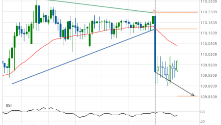 USD/JPY down to 109.8325