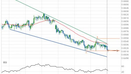 NZD/USD down to 0.6517