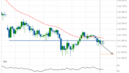 GBP/JPY down to 141.5198