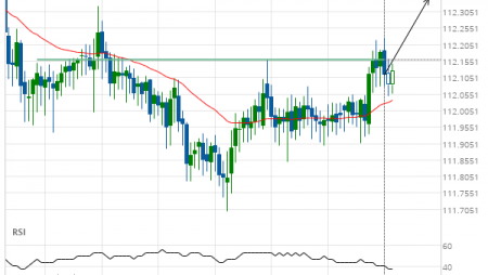 CHF/JPY up to 112.3475