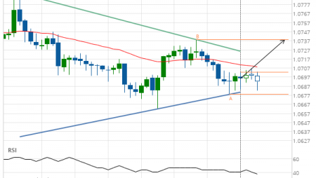EUR/CHF up to 1.0738