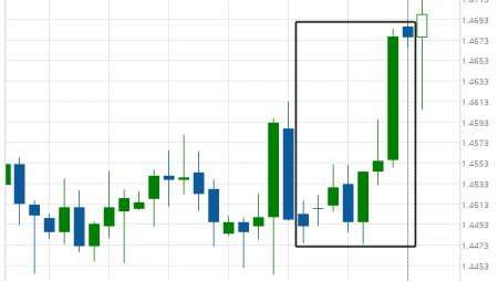 EUR/CAD excessive bearish movement