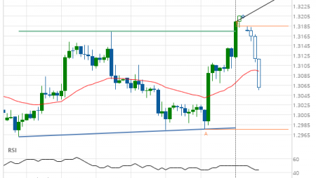 GBP/USD up to 1.3251