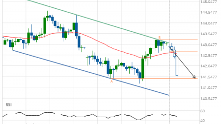 GBP/JPY down to 141.4600