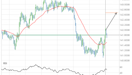 GBP/JPY up to 142.6787