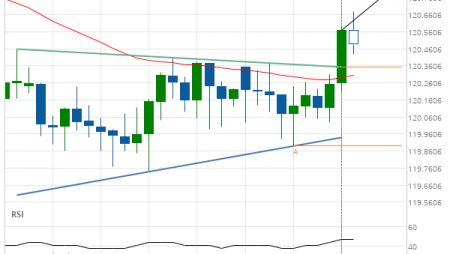 EUR/JPY up to 120.8007
