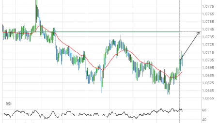 EUR/CHF up to 1.0742