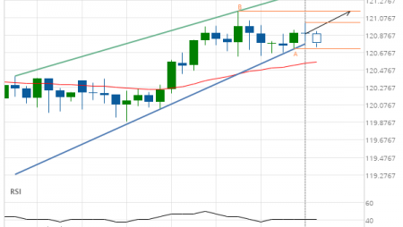 EUR/JPY up to 121.1490