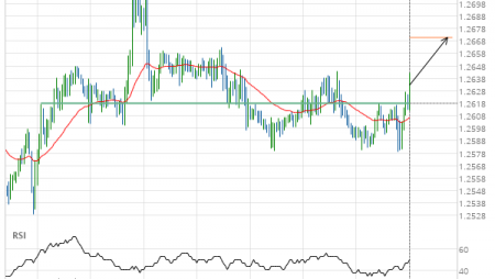 GBP/CHF up to 1.2671