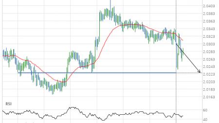 GBP/NZD down to 2.0226