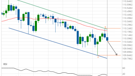 USD/JPY down to 109.8430