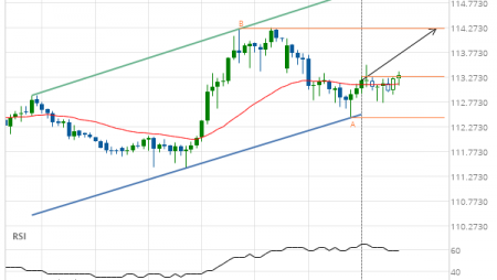 CHF/JPY up to 114.2543