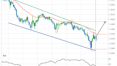 GBP/CHF up to 1.2493
