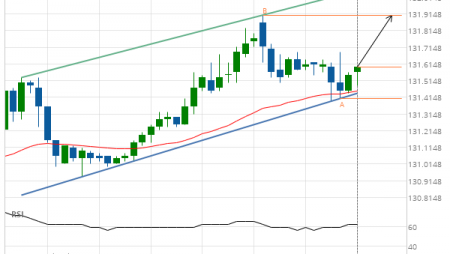 10 year T-Note up to 131.9063