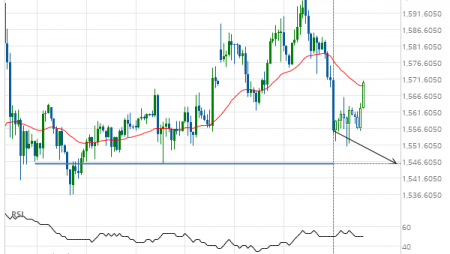 Gold Front Month down to 1546.0000