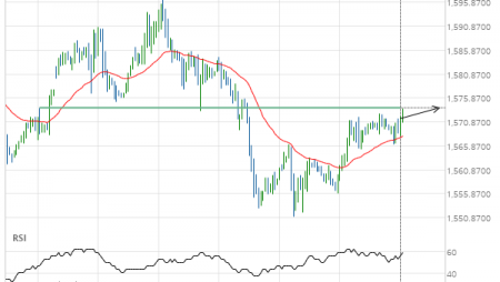 Gold Front Month up to 1573.9000