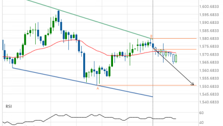 Gold Front Month down to 1551.1000