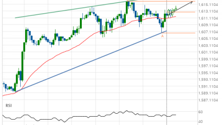Gold Front Month up to 1615.9000