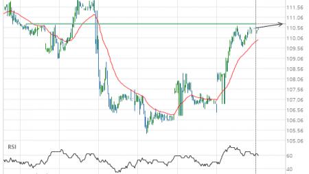 Chevron () up to 110.75
