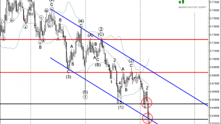 Trade of the Day:  AUD/CHF
