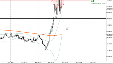 Trade of the Day:  EUR/CAD