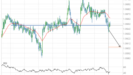 EUR/CHF down to 1.0605