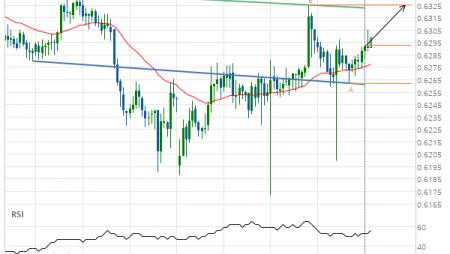 NZD/USD up to 0.6325