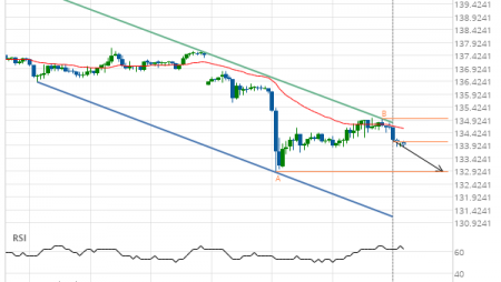 GBP/JPY down to 132.8940