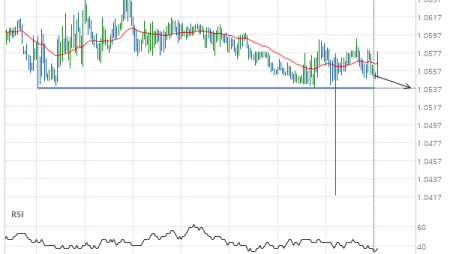 EUR/CHF down to 1.0538
