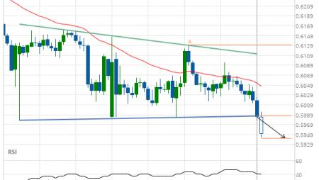 NZD/USD down to 0.5942