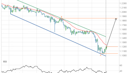 GBP/CHF up to 1.1933