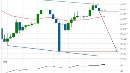 NZD/USD down to 0.5397