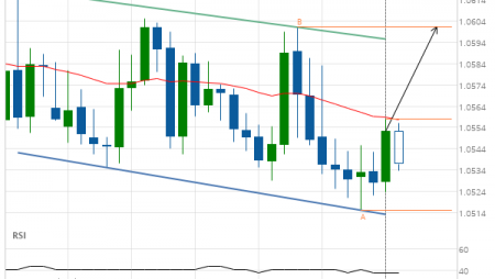 EUR/CHF up to 1.0601