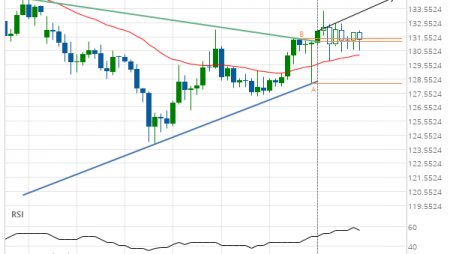 GBP/JPY up to 134.3823