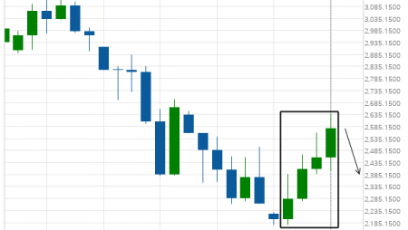 E-mini S&P 500 excessive bullish movement