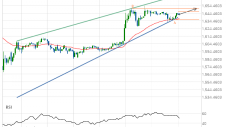 Gold Front Month up to 1650.5000