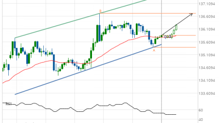 10 year T-Note up to 136.7188