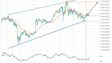 Gold Front Month up to 1704.3000